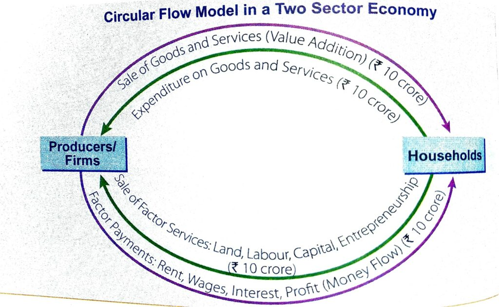 what is circular flow of income in macroeconomics class 12 cbse board.
