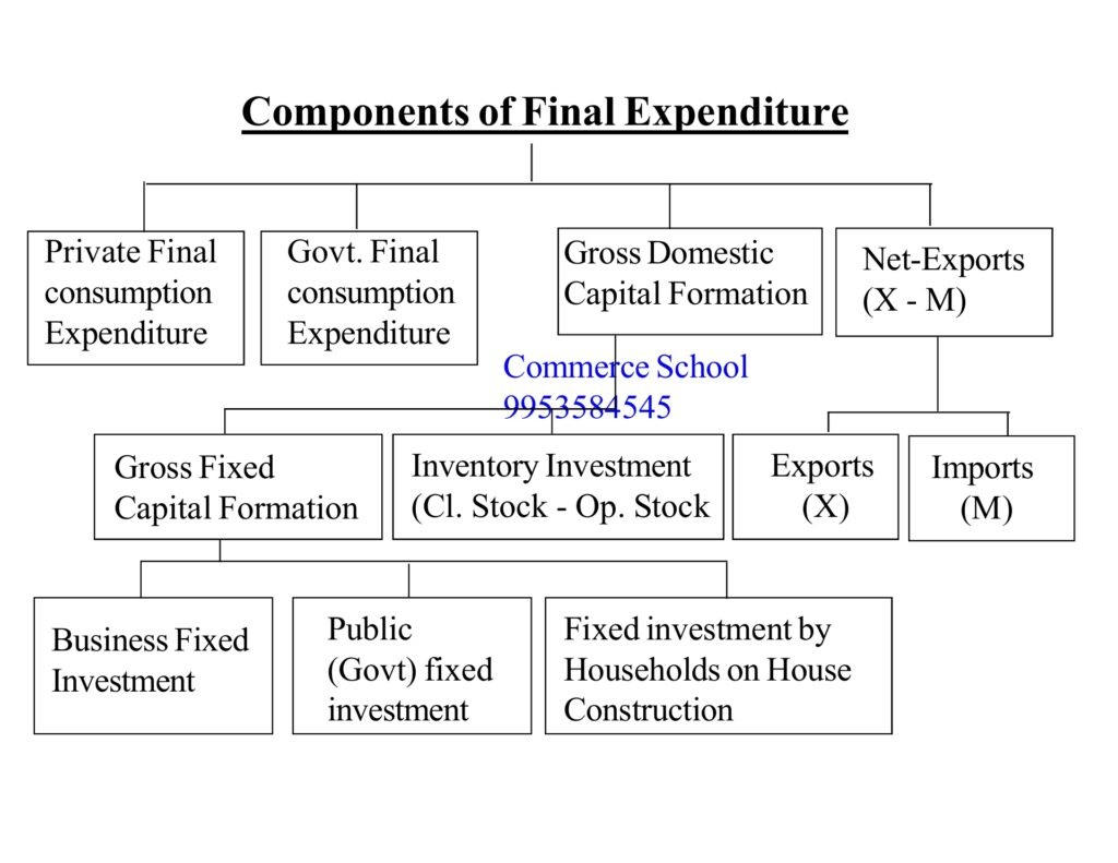 Expenditure method of National income flow chart diagram
