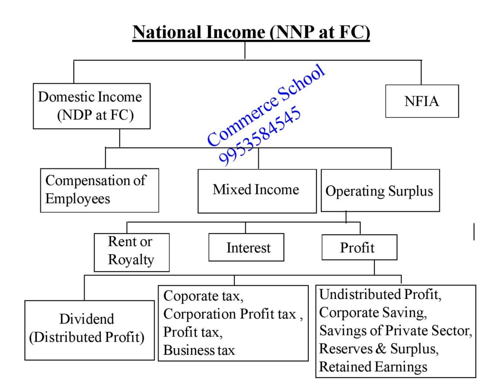 Numerical of income method of national income class 12 CBSE Board
